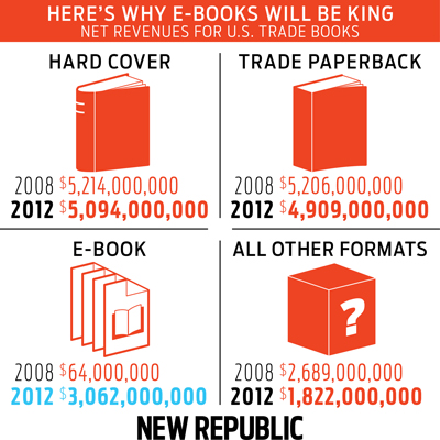 trade-books-revenue