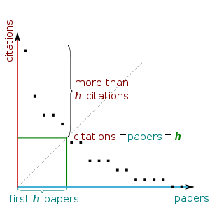 Graph from https://en.wikipedia.org/wiki/H-index